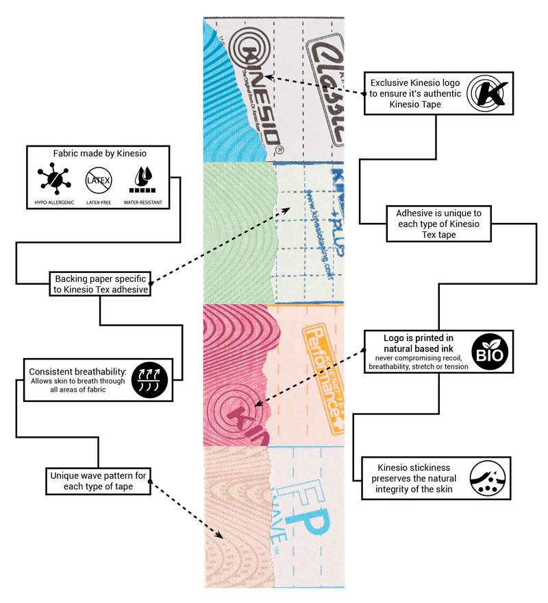 Kinesio Tape uitleg